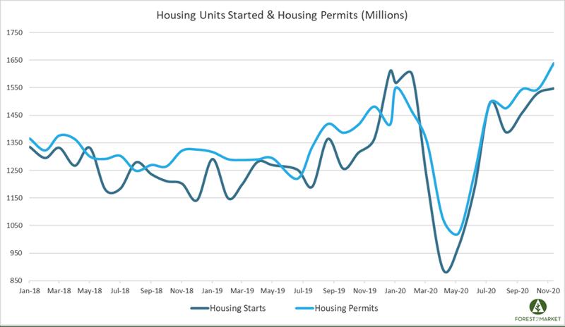 Housing_Dec_2020