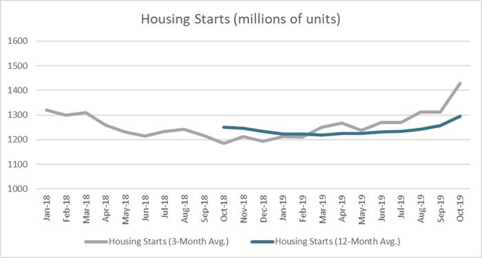 Housing_Feb_2020