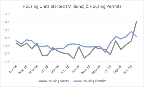 Housing_Jan_2020