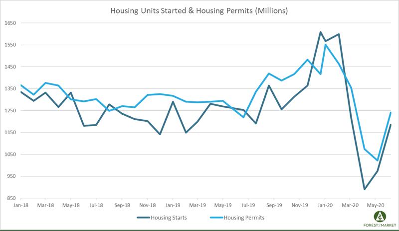 Housing_July_2020