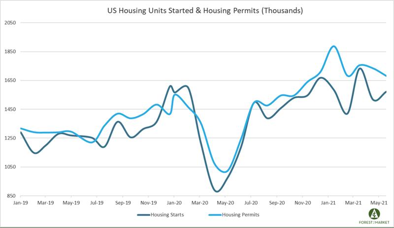 Housing_June_2021