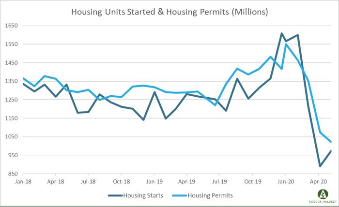 Housing_June_2_2020