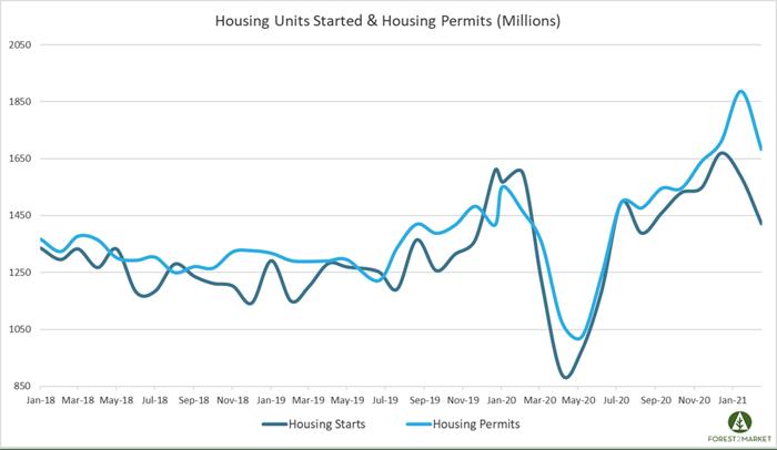 Housing_Mar_2021