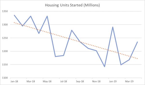 Housing_May_2019