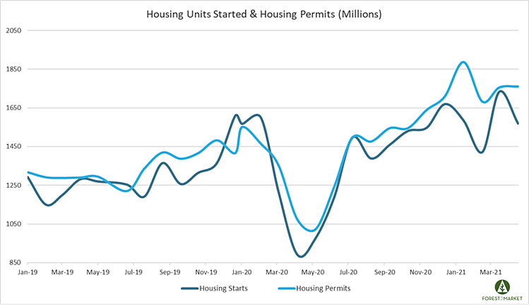 Housing_May_2021