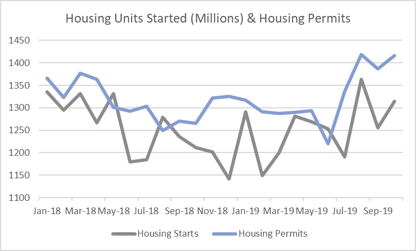 Housing_Nov_2019