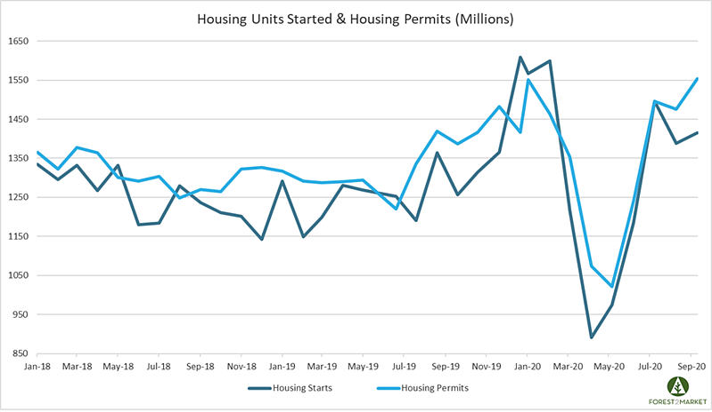 Housing_Oct_2020