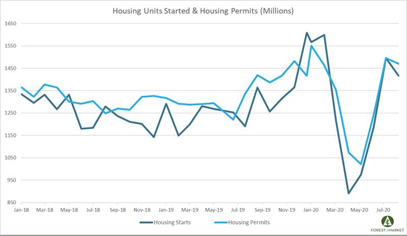 Housing_Sept_2020