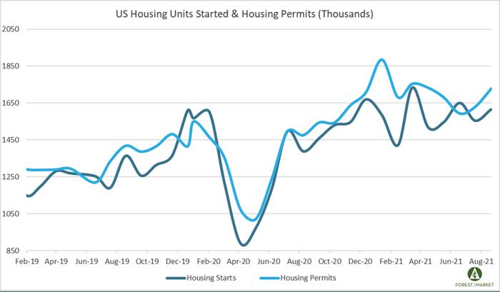 Housing_Sept_2021_1