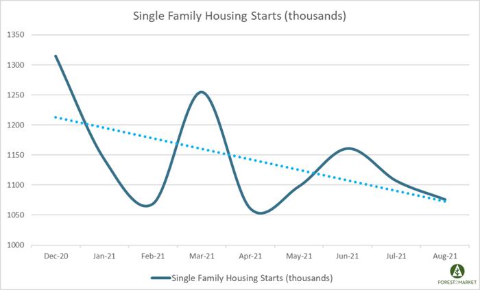 Housing_Sept_2021_2