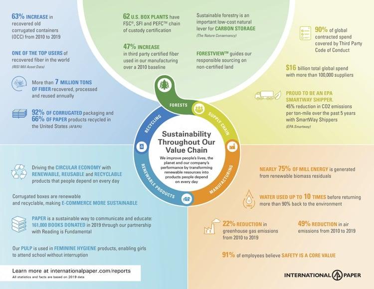 IP Sustainability