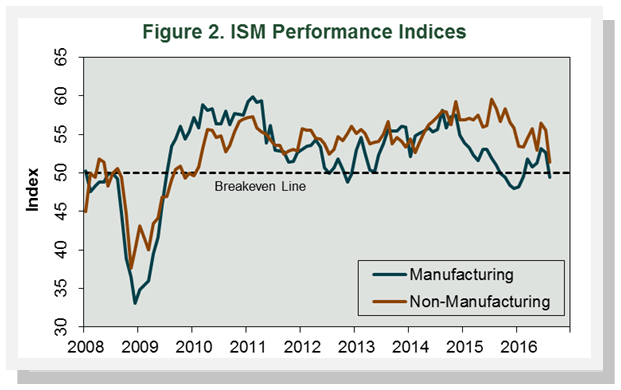 ISM_Sept_2016.png