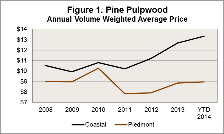 Coastal v. Piedmont Pulpwood Prices