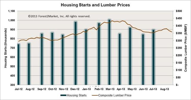 Housing starts and lumber price July 2012-July 2013