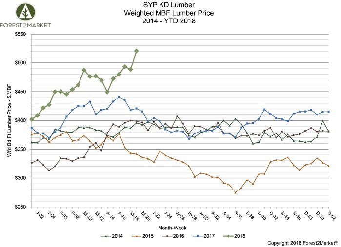 Southern Yellow Pine Lumber Prices Hit New Record High in May