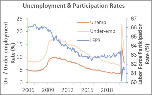 Labor Market Image
