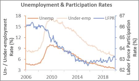 Labor_Dec_2019_1