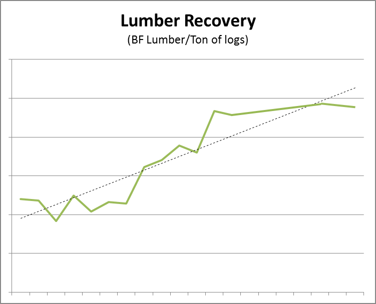Lumber Recovery