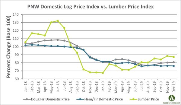 Lumber_Feb_2020