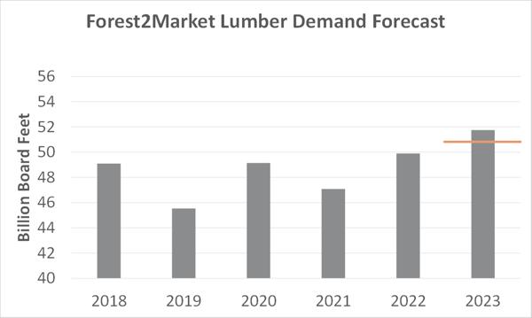 Lumber_Forecast_1
