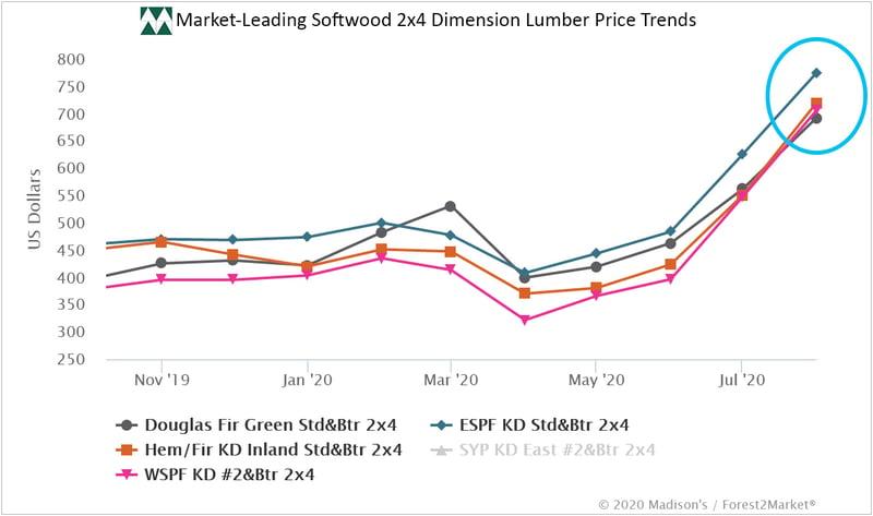 Lumber_Prices_Aug_2020