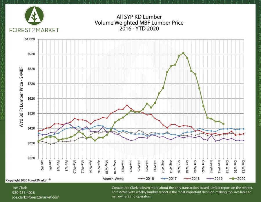 Mill2Market_SLMA_Chart_2020_W47