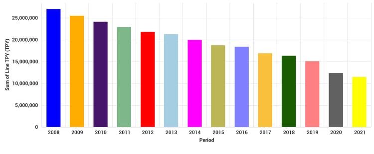 North American P-W Capacity Trend