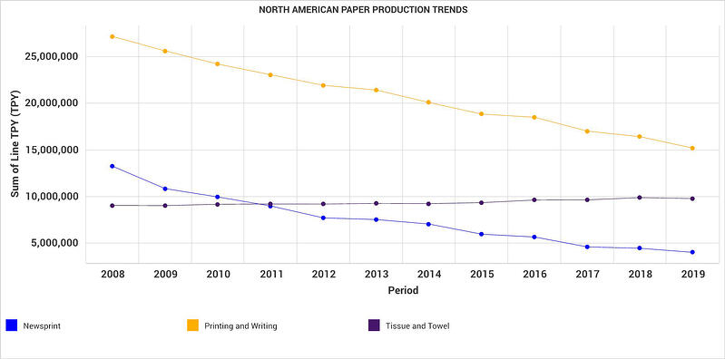 North American Paper Production Trends