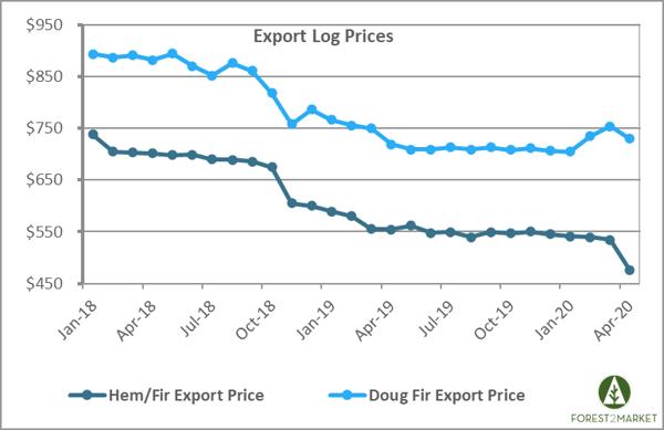 PNW_Export_2020