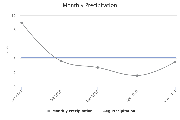 PNW_Rainfall_2020