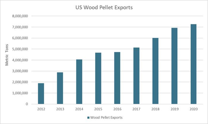 PelletExports_July_2021