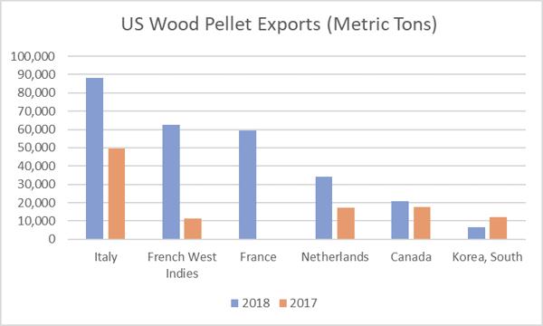 Pellet_Exports_2