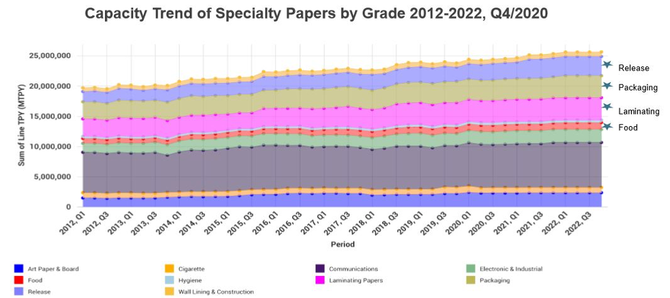 Specialty Paper 2