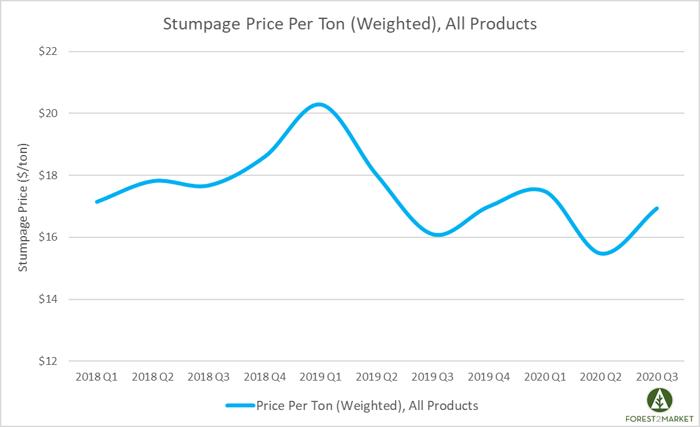 Stumpage_Dec_2020_5