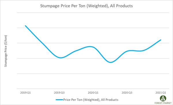 Stumpage_May_2021_1