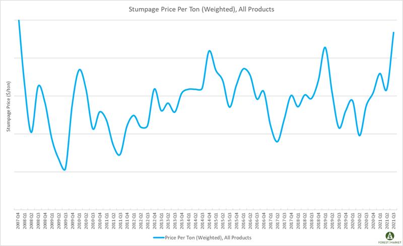 Stumpage_Oct_2021_1