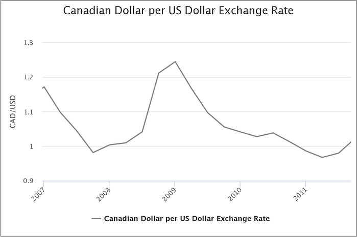 canadian-dollar-per-usd