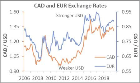 exchange_aug_2019