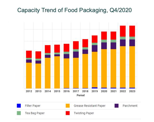 fiber-based food packaging