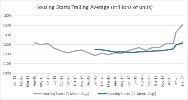 housing_mar_2020