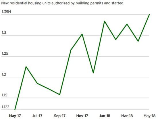 housingstarts_june2018