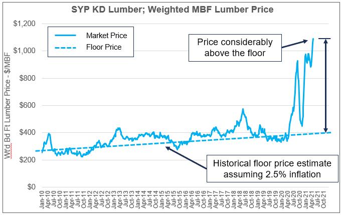 lumber_floor_price