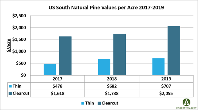 natural_pine_values_per_acre_2020_1