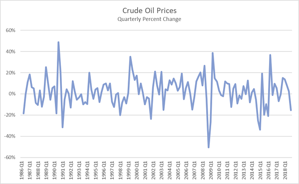 oil_prices_2