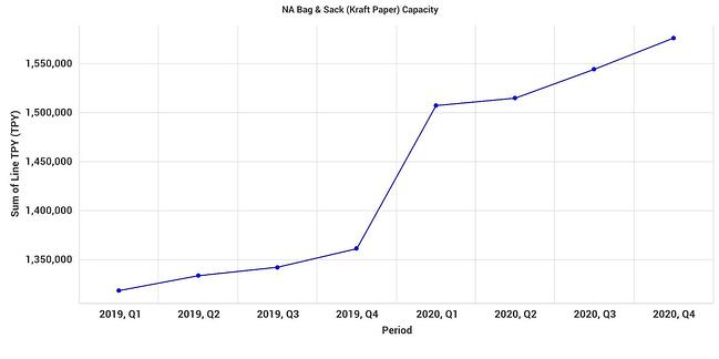 NA Bag & Sack Capacity