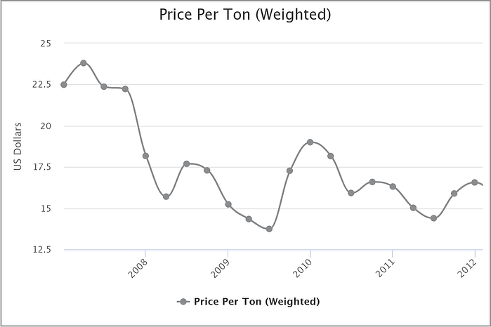 price-per-ton-weighted
