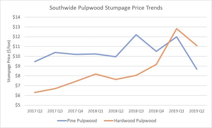 pulpwood_2q_2019