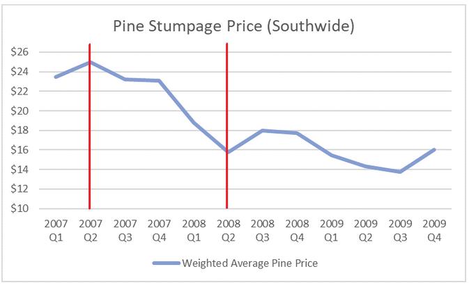 recession_price