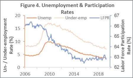unemployment_june_2019