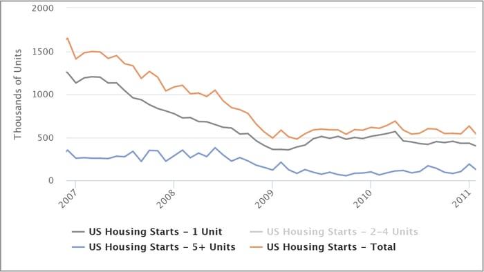 us-housing-starts